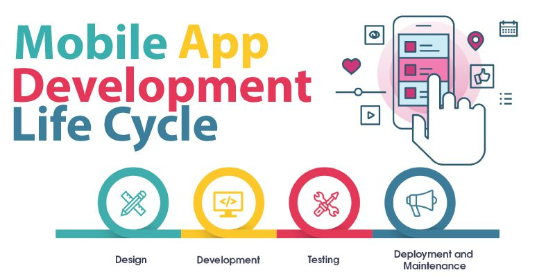Mobile-App-development-Life-Cycle