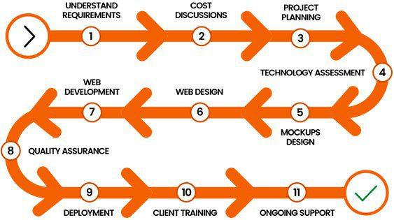 web-development-process